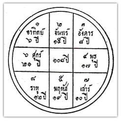 thai-astrology-09