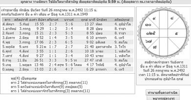 วิธีดูดวงด้วยตนเอง อย่างง่ายๆ ด้วยโหราศาสตร์ไทย ตอนที่ 3
