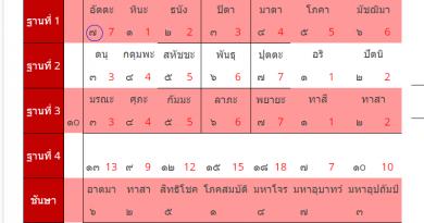 คอร์สสอนวิชาทำนายเลข ๗ ตัว กาลโยคพม่า มีนาคม 61